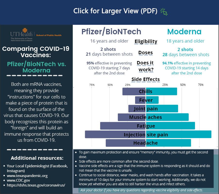 """UTHealth. University of Texas. Health Science Center at Houston. Comparing COVID-19 Vaccines. Pfizer/BioNTech vs. Moderna. Both are mRNA vaccines, meaning they provide """"instructions"""" for our cells to make a piece of protein that is found on the surface of the virus that causes COVID-19. Our body recognizes this protein as """"foreign"""" and will build an immune response that protects us from COVID-19. Pfizer Eligibility. 16 years or older. Moderna eligibility 18 years or older. Pfizer/BioNTech Doses. 2 shots   21 days between shots. Moderna doses. 2 shots 28 days between shots. Pfizer/BioNTech Does it work? 95% effective in preventing COVID-19 starting 7 days after the 2nd dose. Moderna Does it work? 94.1% effective in preventing COVID-19 starting 14 days after the 2nd dose. Side effects. Pfizer/BioNTech Chills 27%. Moderna chills 40%. Pfizer/BioNTech Fever 15%. Moderna Fever 20%. Pfizer/BioNTech Joint pain 23%. Moderna Joint Pain 44%. Pfizer/BioNTech Muscle aches 35%. Moderna Muscle aches 55%. Pfizer/BioNTech fatigue 65%. Moderna fatigue 70%. Pfizer/BioNTech Injection site pain 80%. Moderna injection site pain 85%. Pfizer/BioNTech headache 55%. Moderna headache 60%.  To gain maximum protection and ensure """"memory"""" immunity, you must get the second dose. Side effects are more common after the second dose. Vaccine side effects are a sign that the immune system is responding as it should and does not mean that the vaccine is unsafe.  Continue to social distance, wear masks, and wash hands after vaccination. It takes a minimum of 10 days for your immune system to start working. Additionally, we do not know yet whether you are able to still harbor the virus and infect others. Additional resources: Your Local Epidemiologist (Facebook, Instagram). www.texaspandemic.org. www.CDC.gov. https://dshs.texas.gov/coronavirus/"""